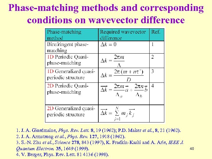 Phase-matching methods and corresponding conditions on wavevector difference 1. J. A. Giordmaine, Phys. Rev.