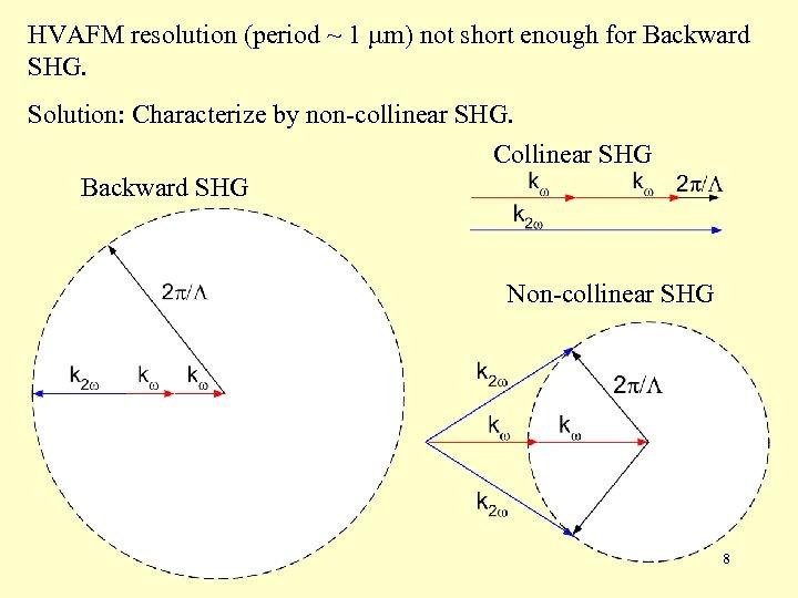 HVAFM resolution (period ~ 1 m) not short enough for Backward SHG. Solution: Characterize