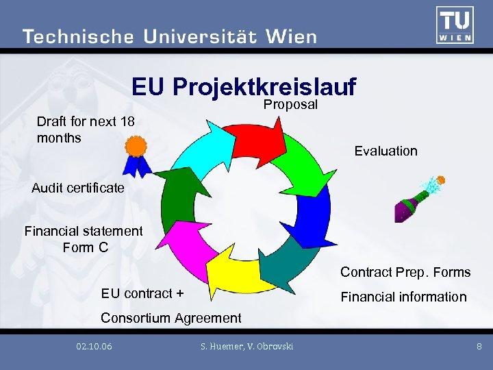 EU Projektkreislauf Proposal Draft for next 18 months Evaluation Audit certificate Financial statement Form