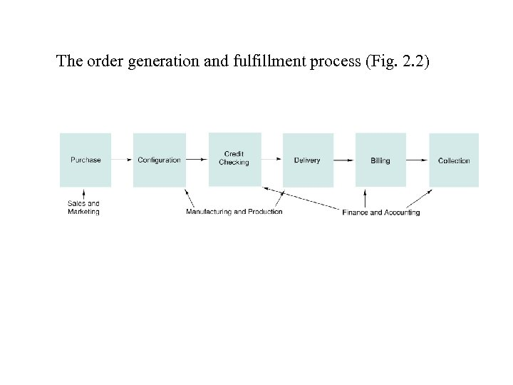 The order generation and fulfillment process (Fig. 2. 2)