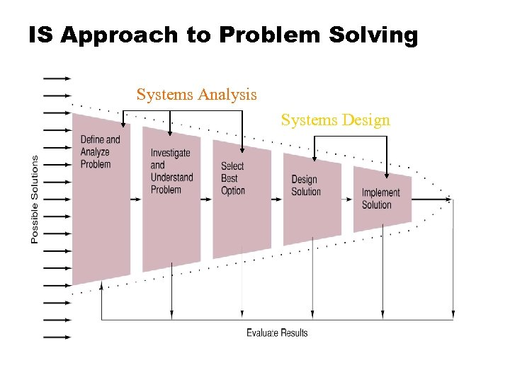 IS Approach to Problem Solving Systems Analysis Systems Design