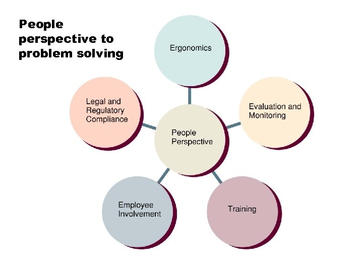 People perspective to problem solving