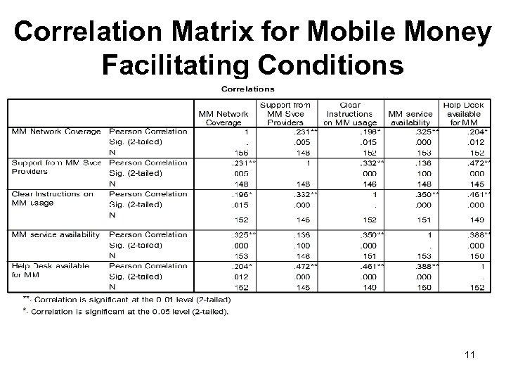 Correlation Matrix for Mobile Money Facilitating Conditions 11