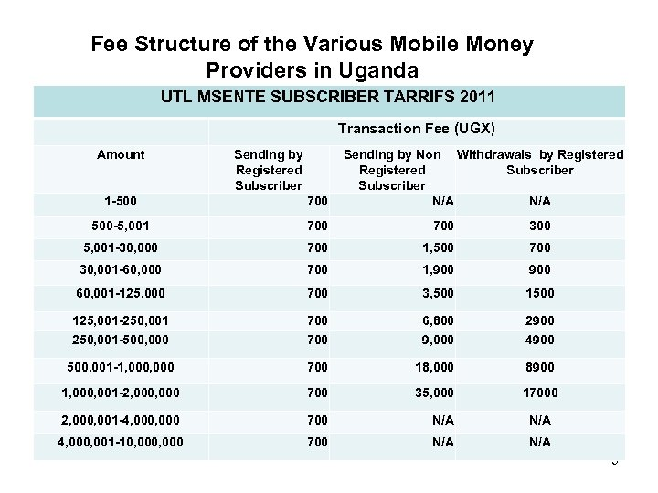 Fee Structure of the Various Mobile Money Providers in Uganda UTL MSENTE SUBSCRIBER TARRIFS