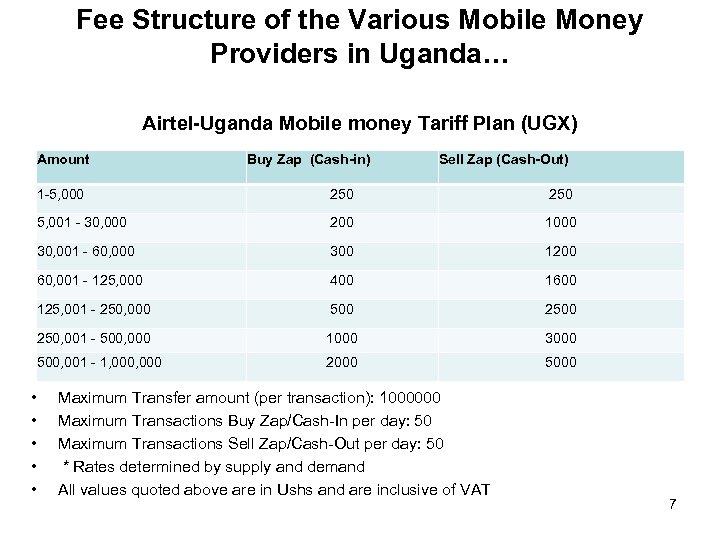 Fee Structure of the Various Mobile Money Providers in Uganda… Airtel-Uganda Mobile money Tariff