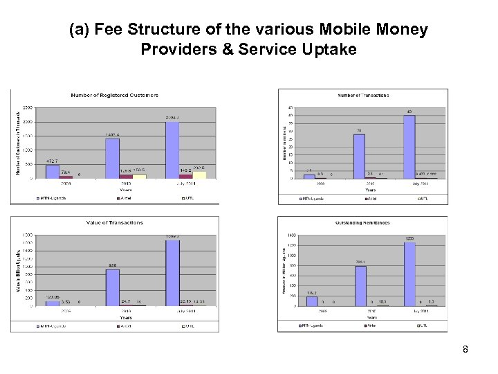 (a) Fee Structure of the various Mobile Money Providers & Service Uptake 8