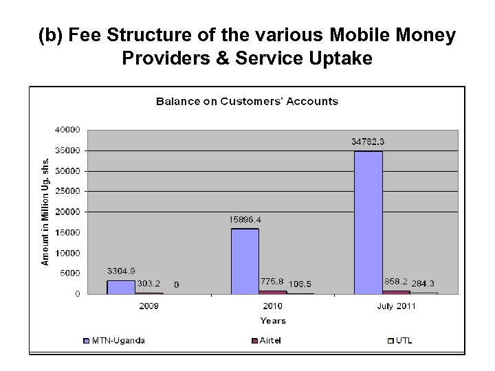 (b) Fee Structure of the various Mobile Money Providers & Service Uptake 9