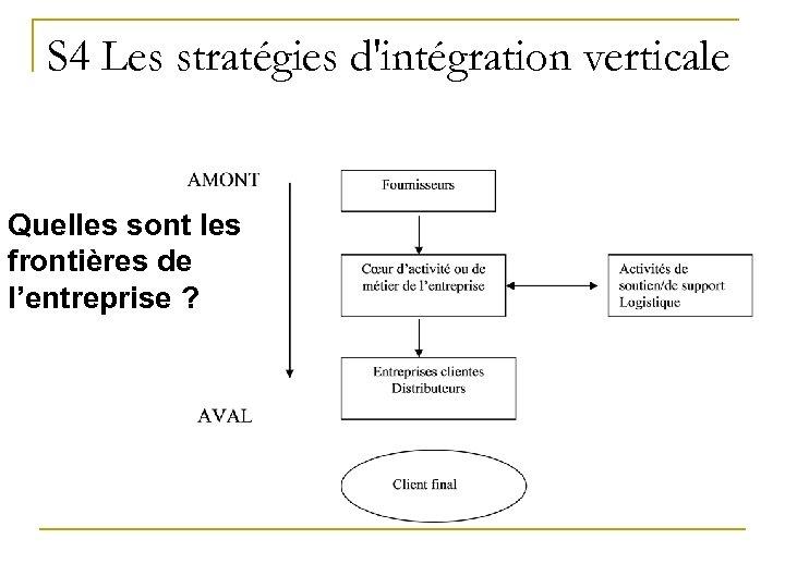 S 4 Les stratégies d'intégration verticale Quelles sont les frontières de l'entreprise ?