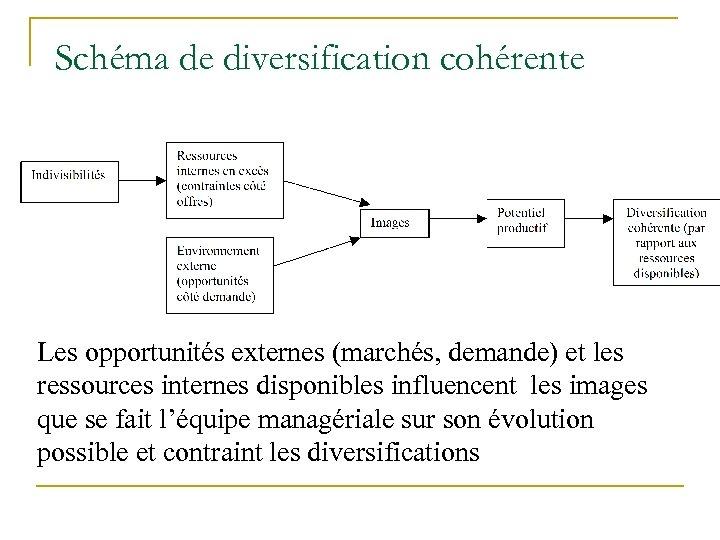 Schéma de diversification cohérente Les opportunités externes (marchés, demande) et les ressources internes disponibles