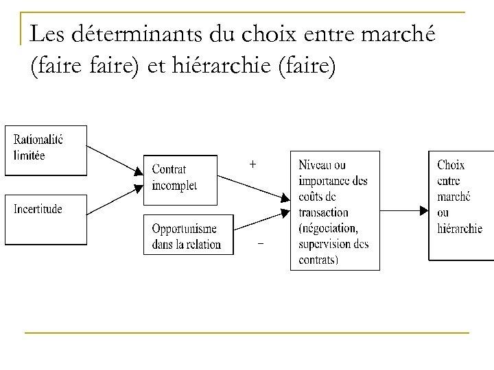 Les déterminants du choix entre marché (faire) et hiérarchie (faire)