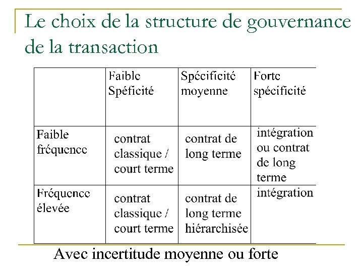 Le choix de la structure de gouvernance de la transaction Avec incertitude moyenne ou