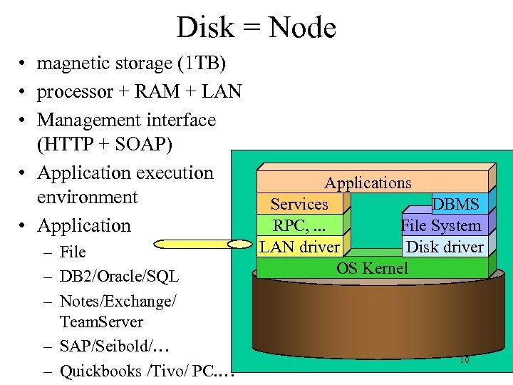 Disk = Node • magnetic storage (1 TB) • processor + RAM + LAN