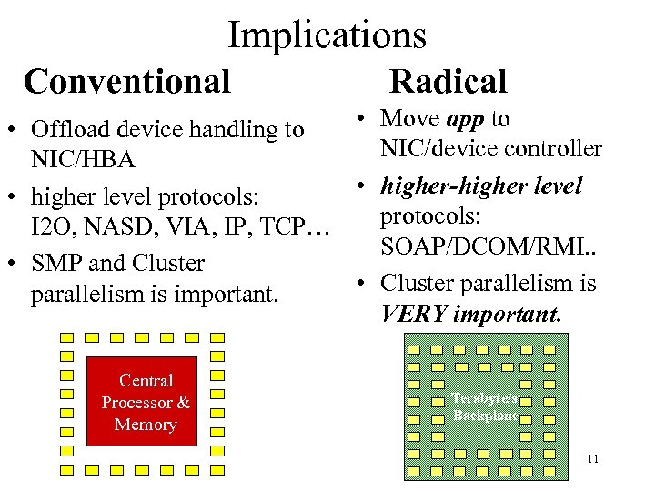 Implications Conventional Radical • Move app to • Offload device handling to NIC/device controller