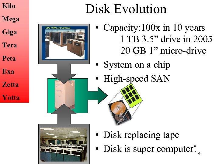 Kilo Mega Giga Tera Peta Exa Zetta Disk Evolution • Capacity: 100 x in