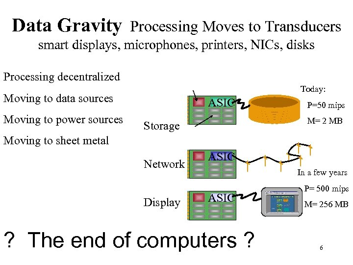 Data Gravity Processing Moves to Transducers smart displays, microphones, printers, NICs, disks Processing decentralized