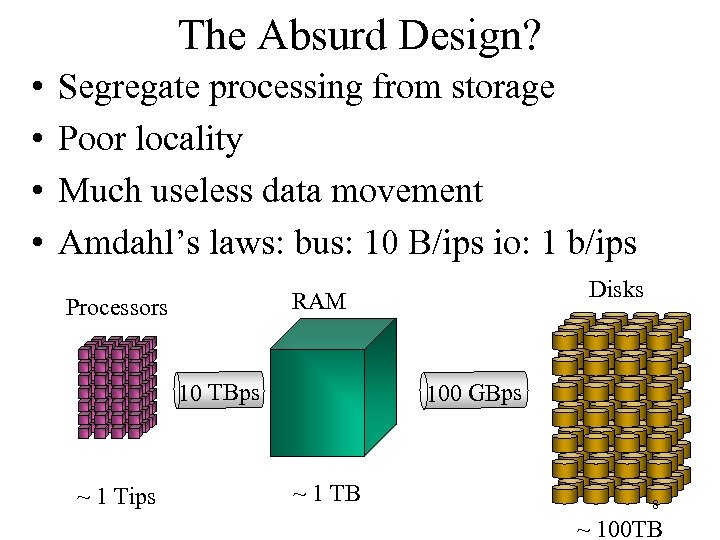 The Absurd Design? • • Segregate processing from storage Poor locality Much useless data