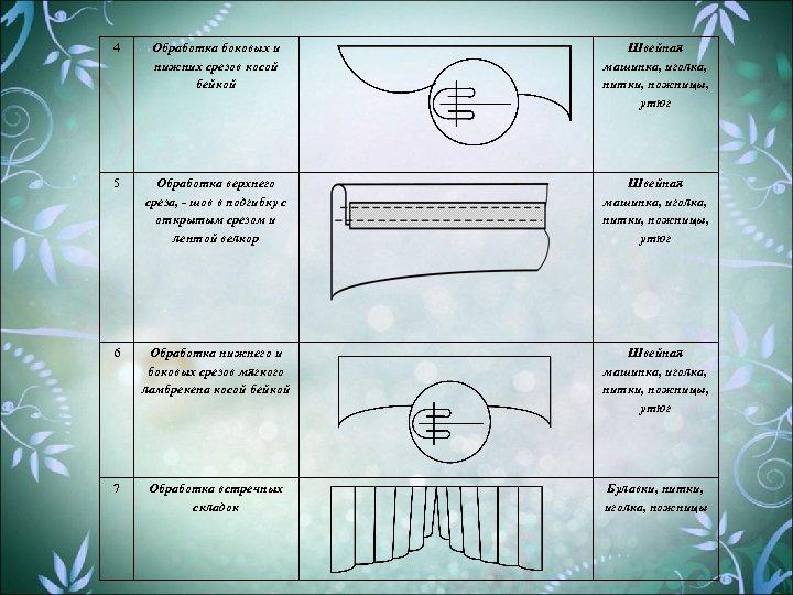 4 Обработка боковых и нижних срезов косой бейкой Швейная машинка, иголка, нитки, ножницы, утюг