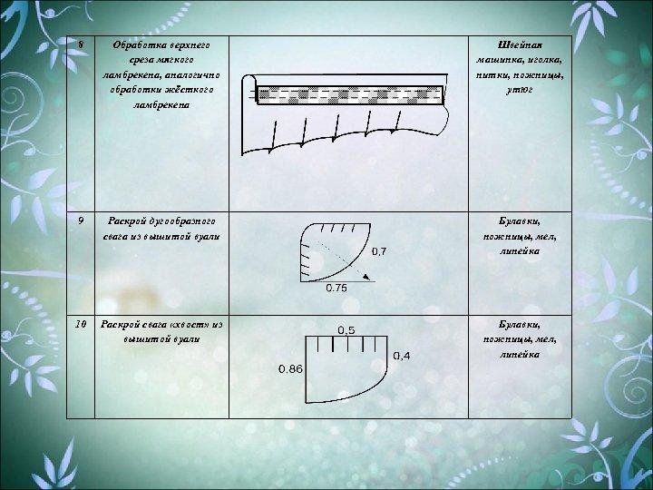 8 Обработка верхнего среза мягкого ламбрекена, аналогично обработки жёсткого ламбрекена Швейная машинка, иголка, нитки,