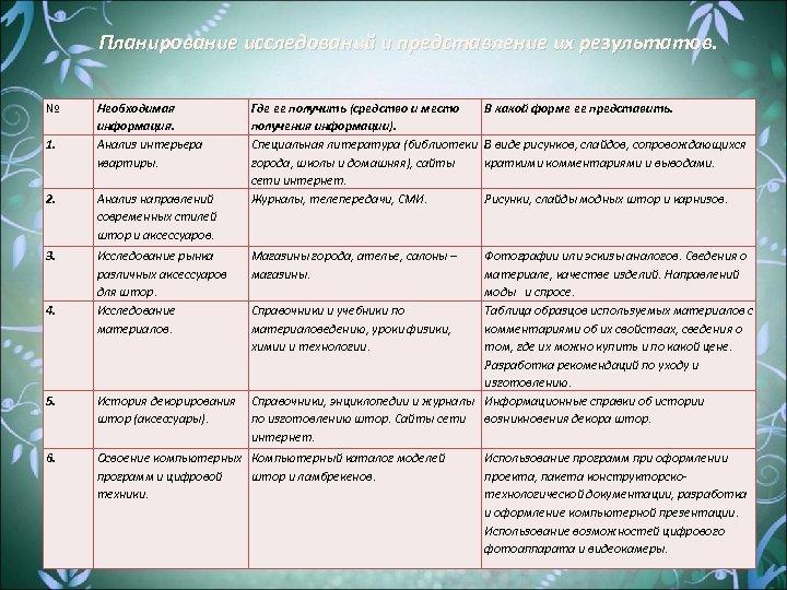 Планирование исследований и представление их результатов. № 1. Необходимая информация. Анализ интерьера квартиры. 2.