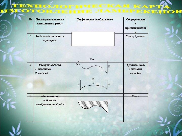 № Последовательность выполнения работ 1 Подготовить ткань к раскрою 2 Раскрой изделия 1. жёсткий