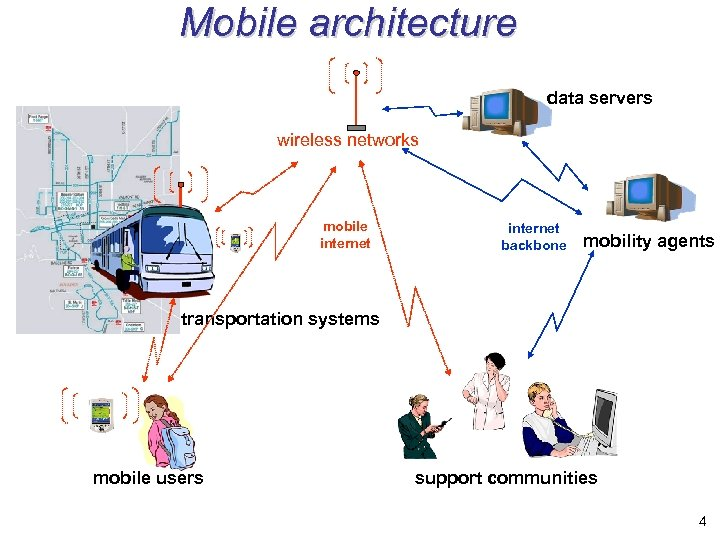 Mobile architecture data servers wireless networks mobile internet backbone mobility agents transportation systems mobile