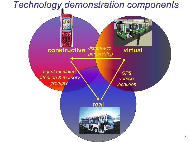 Technology demonstration components constructive distance to person/stop agent mediated attention & memory prompts virtual