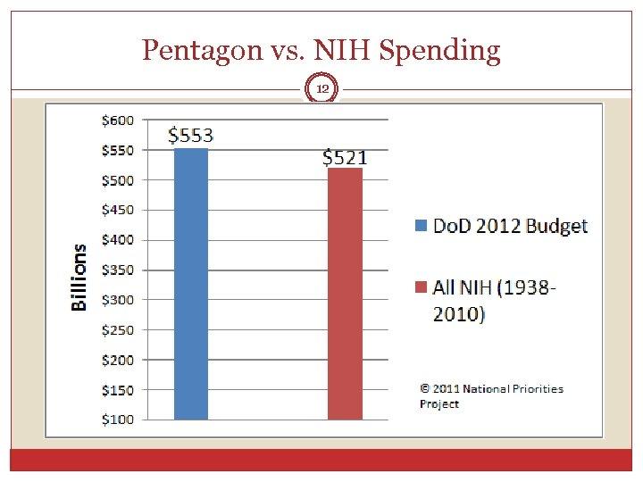 Pentagon vs. NIH Spending 12