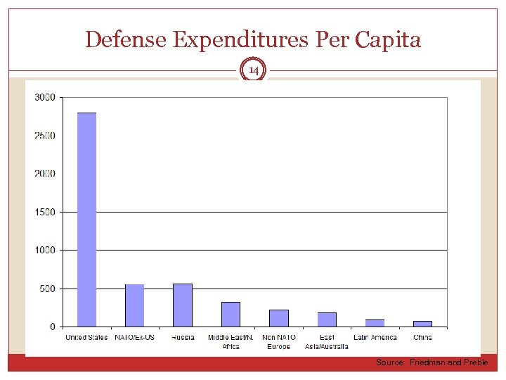 Defense Expenditures Per Capita 14 Source: Friedman and Preble