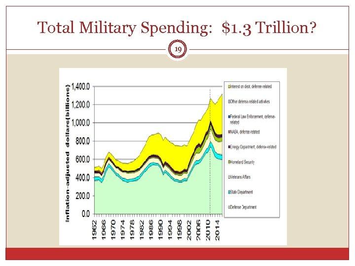 Total Military Spending: $1. 3 Trillion? 19