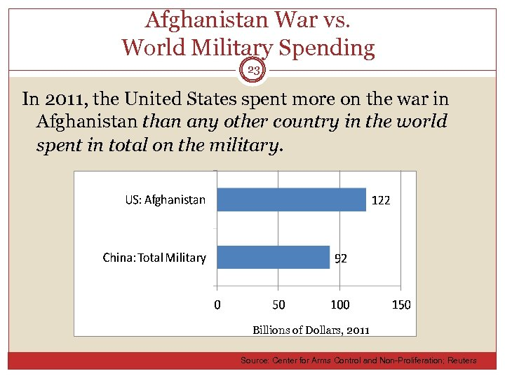 Afghanistan War vs. World Military Spending 23 In 2011, the United States spent more