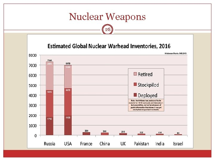 Nuclear Weapons 28