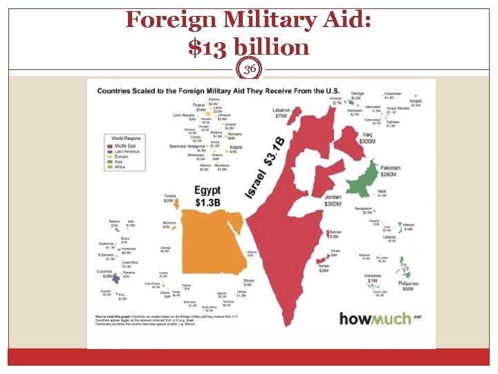 Foreign Military Aid: $13 billion 36
