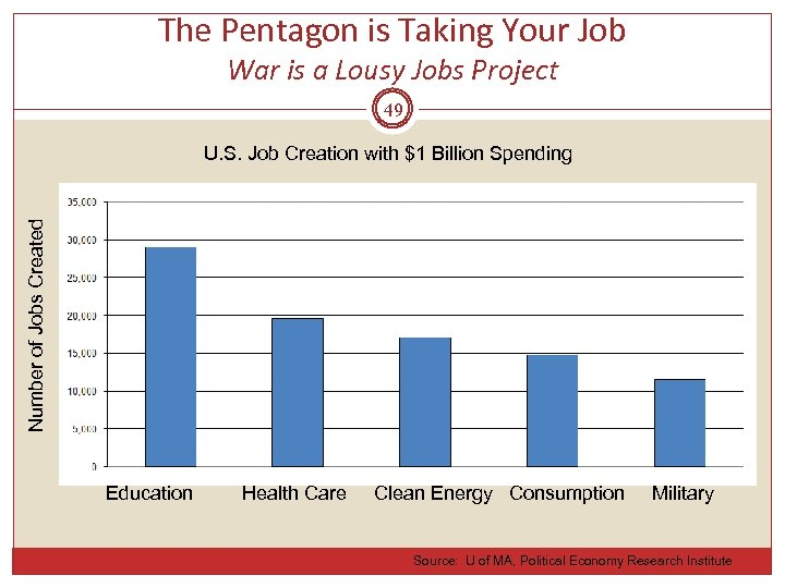 The Pentagon is Taking Your Job War is a Lousy Jobs Project 49 Number