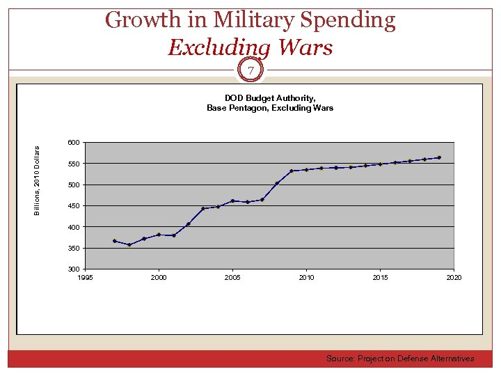 Growth in Military Spending Excluding Wars 7 Billions, 2010 Dollars DOD Budget Authority, Base