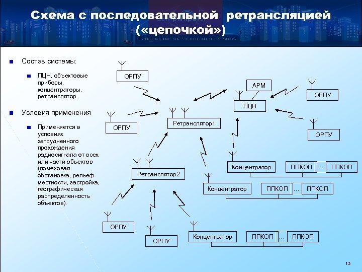Схема с последовательной ретрансляцией ( «цепочкой» ) Состав системы: ПЦН, объектовые приборы, концентраторы, ретранслятор.