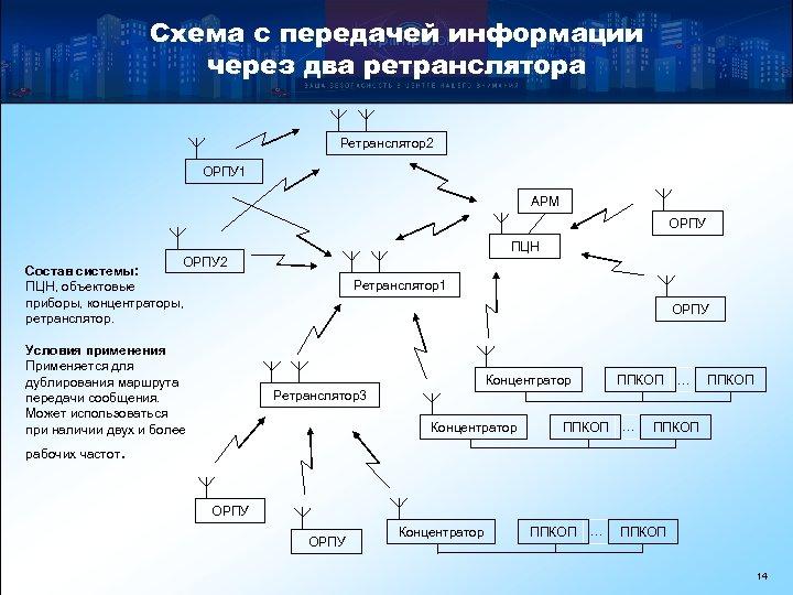 Схема с передачей информации через два ретранслятора Ретранслятор2 ОРПУ 1 АРМ ОРПУ ПЦН ОРПУ
