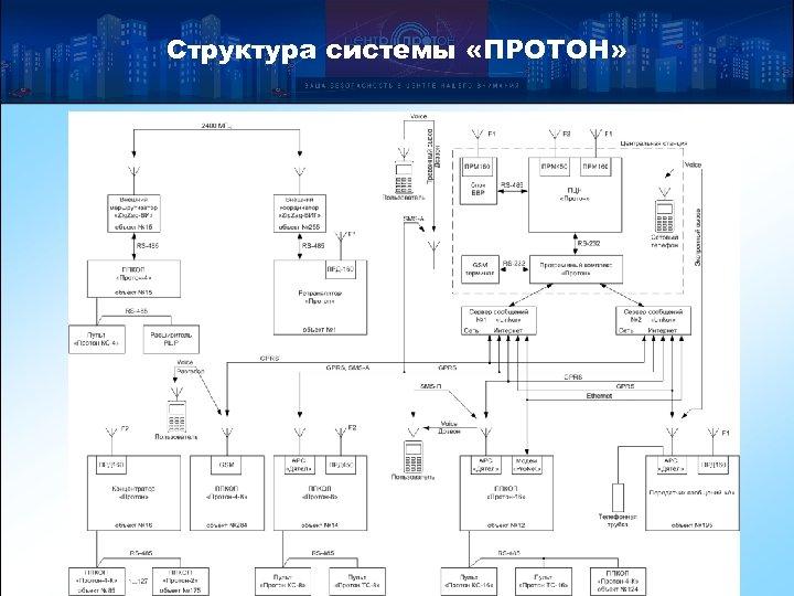 Структура системы «ПРОТОН»