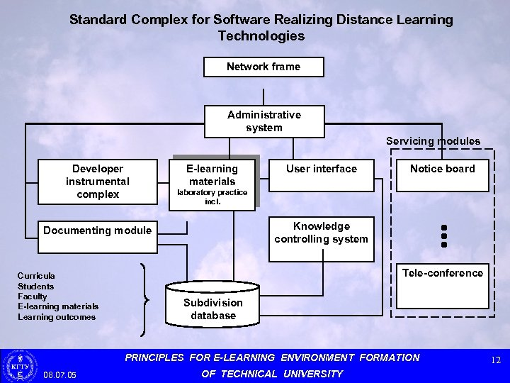 Standard Complex for Software Realizing Distance Learning Technologies Network frame Administrative system Servicing modules