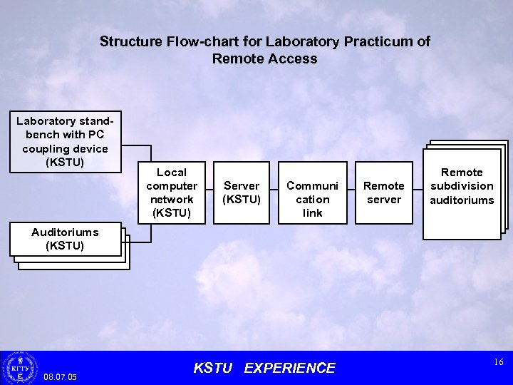 Structure Flow-chart for Laboratory Practicum of Remote Access Laboratory standbench with PC coupling device