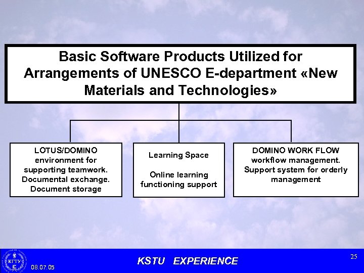 Basic Software Products Utilized for Arrangements of UNESCO E-department «New Materials and Technologies» LOTUS/DOMINO
