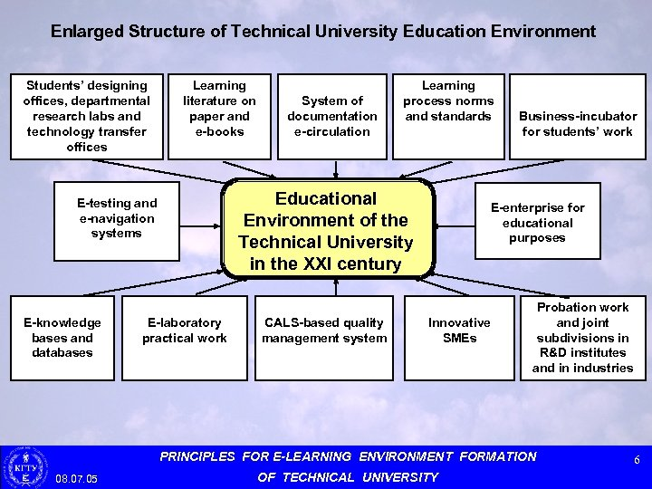 Enlarged Structure of Technical University Education Environment Students' designing offices, departmental research labs and