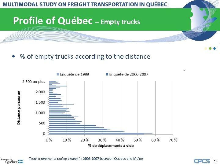 Profile of Québec – Empty trucks • % of empty trucks according to the