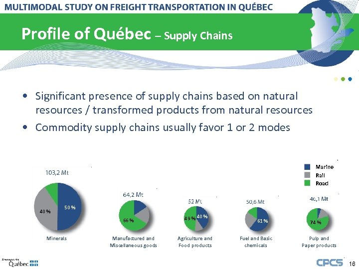 Profile of Québec – Supply Chains • Significant presence of supply chains based on