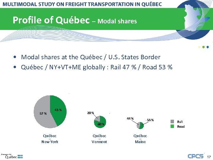 Profile of Québec – Modal shares • Modal shares at the Québec / U.