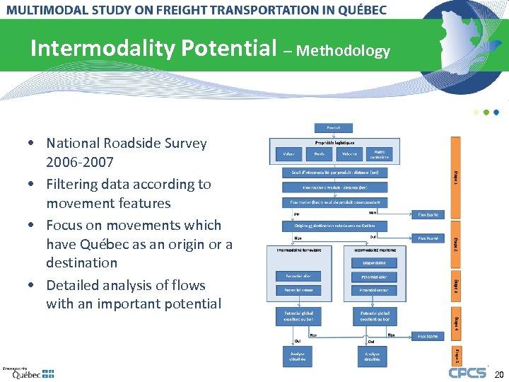 Intermodality Potential – Methodology • National Roadside Survey 2006 -2007 • Filtering data according