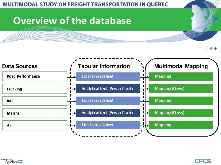 Overview of the database Data Sources Tabular information Multimodal Mapping Road Performance Excel spreadsheet