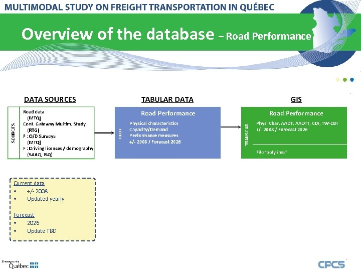 Overview of the database – Road Performance Current data • +/- 2008 • Updated