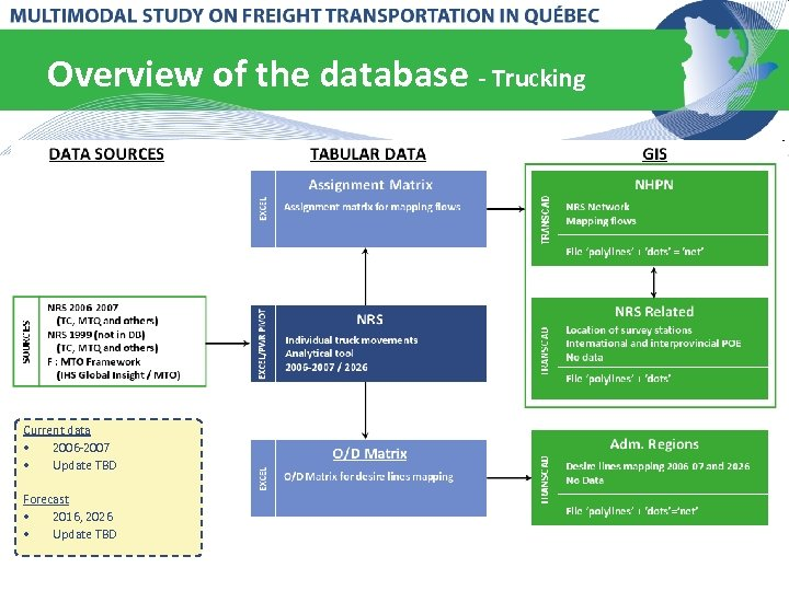 Overview of the database - Trucking Current data • 2006 -2007 • Update TBD
