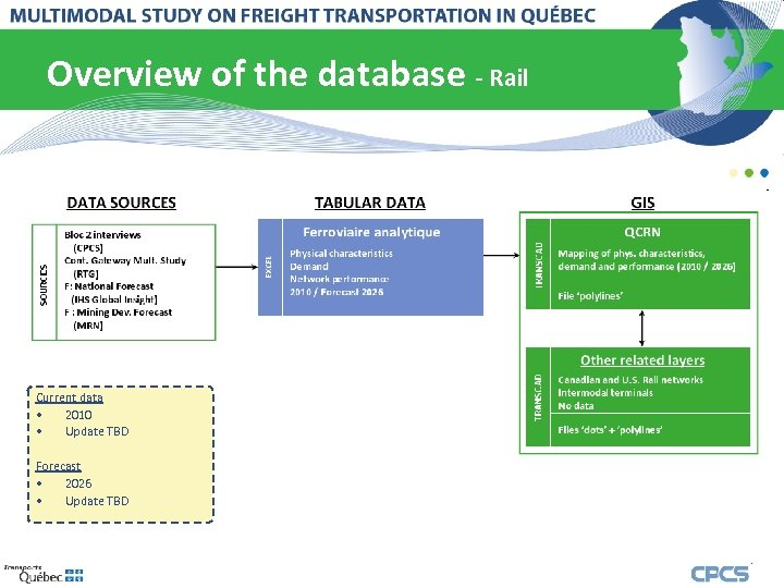 Overview of the database - Rail Current data • 2010 • Update TBD Forecast