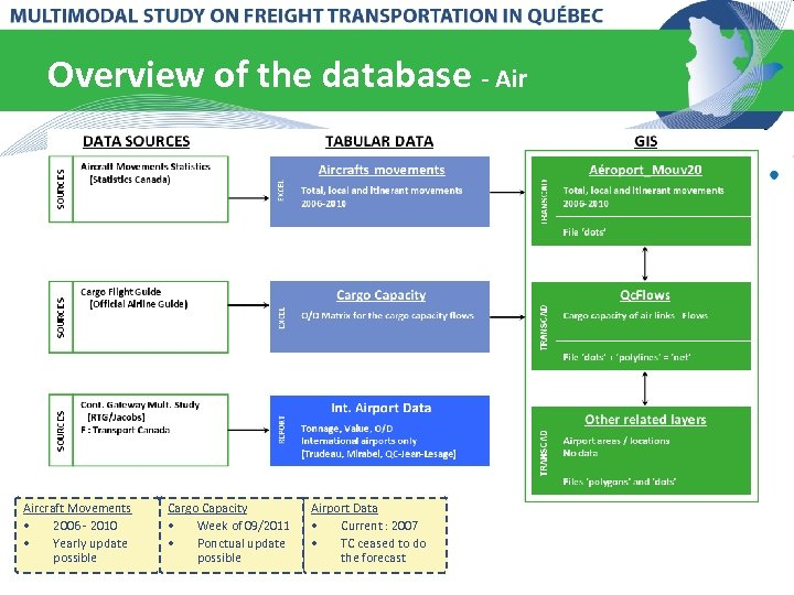 Overview of the database - Aircraft Movements • 2006 - 2010 • Yearly update